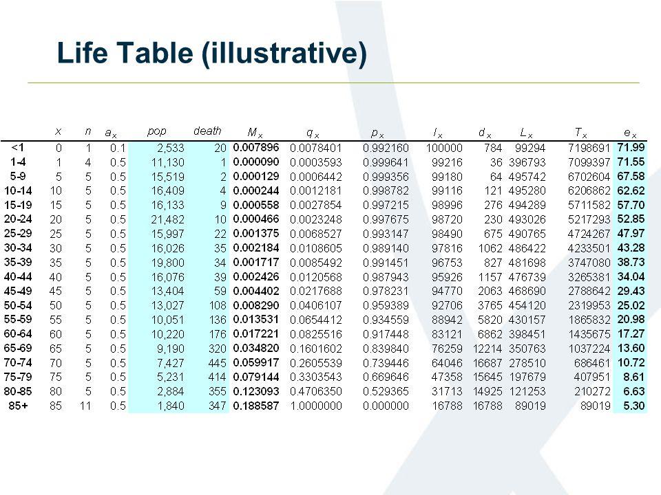 Life Table (illustrative)