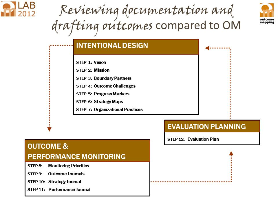 Reviewing documentation and drafting outcomes compared to OM INTENTIONAL DESIGN STEP 1: Vision STEP 2: Mission STEP 3: Boundary Partners STEP 4: Outcome Challenges STEP 5 : Progress Markers STEP 6 : Strategy Maps STEP 7: Organizational Practices STEP 8: Monitoring Priorities STEP 9: Outcome Journals STEP 10: Strategy Journal STEP 11: Performance Journal OUTCOME & PERFORMANCE MONITORING INTENTIONAL DESIGN STEP 12: Evaluation Plan EVALUATION PLANNING