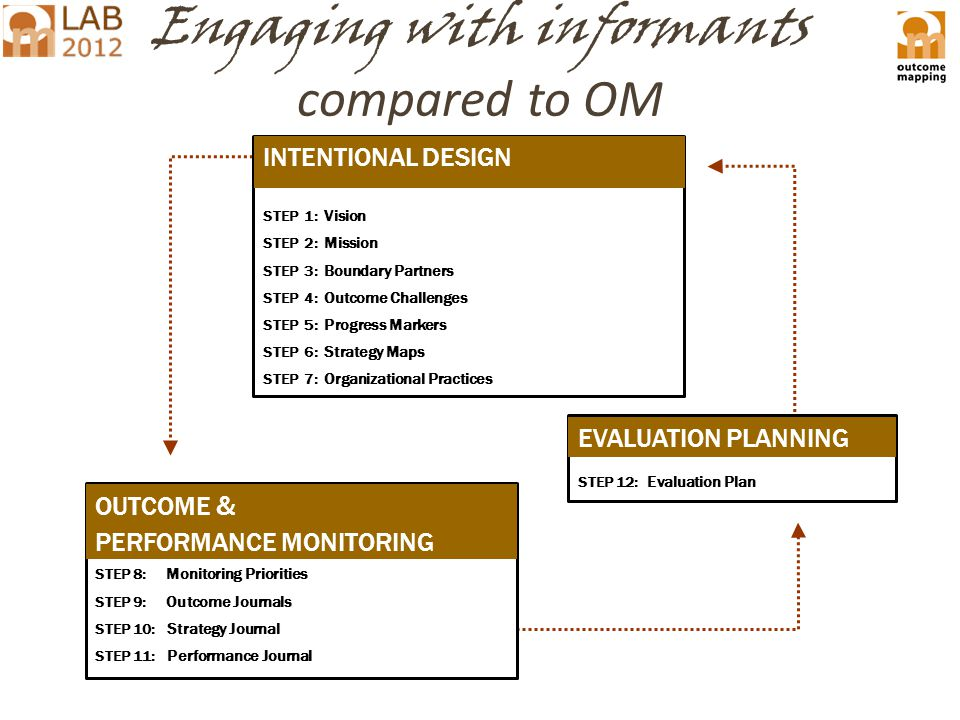 Engaging with informants compared to OM INTENTIONAL DESIGN STEP 1: Vision STEP 2: Mission STEP 3: Boundary Partners STEP 4: Outcome Challenges STEP 5 : Progress Markers STEP 6 : Strategy Maps STEP 7: Organizational Practices STEP 8: Monitoring Priorities STEP 9: Outcome Journals STEP 10: Strategy Journal STEP 11: Performance Journal OUTCOME & PERFORMANCE MONITORING INTENTIONAL DESIGN STEP 12: Evaluation Plan EVALUATION PLANNING