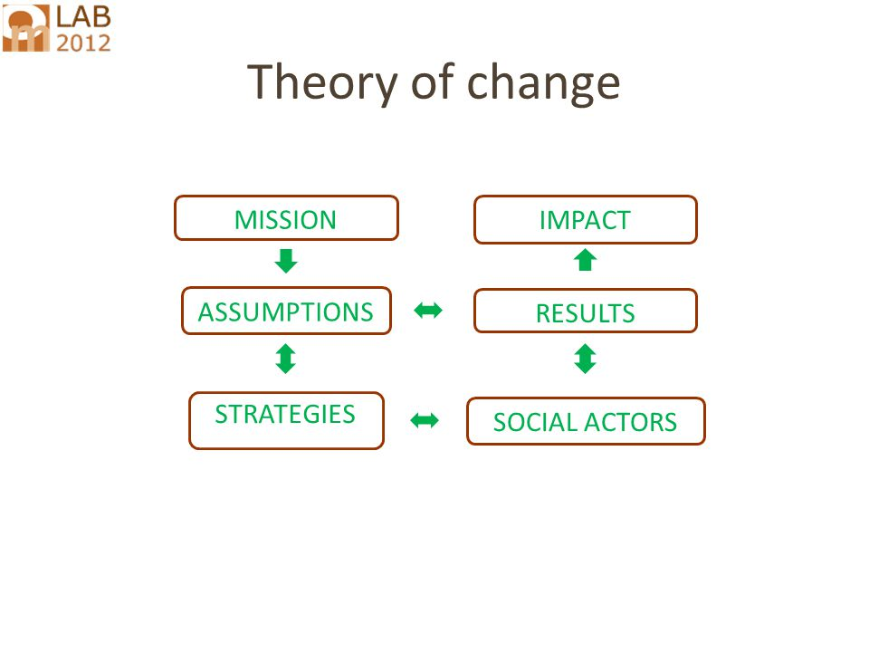 Theory of change RESULTS SOCIAL ACTORS ASSUMPTIONS MISSION STRATEGIES IMPACT