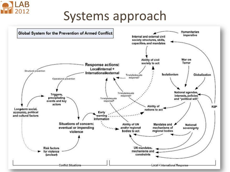 Ricardo.Wilson-Grau@inter.nl.net Systems approach