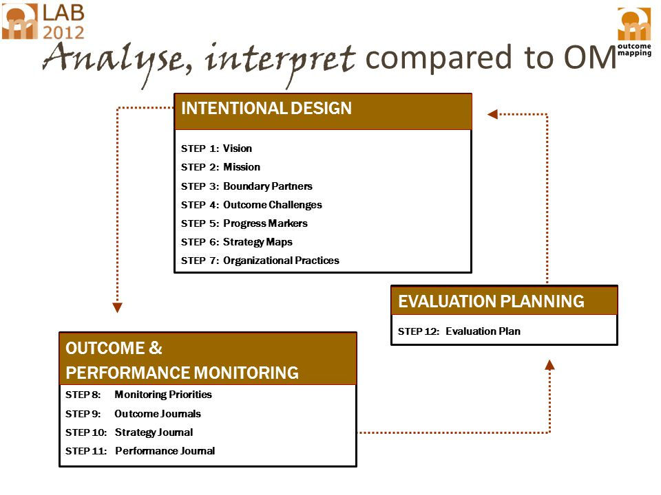 Analyse, interpret compared to OM INTENTIONAL DESIGN STEP 1: Vision STEP 2: Mission STEP 3: Boundary Partners STEP 4: Outcome Challenges STEP 5 : Progress Markers STEP 6 : Strategy Maps STEP 7: Organizational Practices STEP 8: Monitoring Priorities STEP 9: Outcome Journals STEP 10: Strategy Journal STEP 11: Performance Journal OUTCOME & PERFORMANCE MONITORING INTENTIONAL DESIGN STEP 12: Evaluation Plan EVALUATION PLANNING