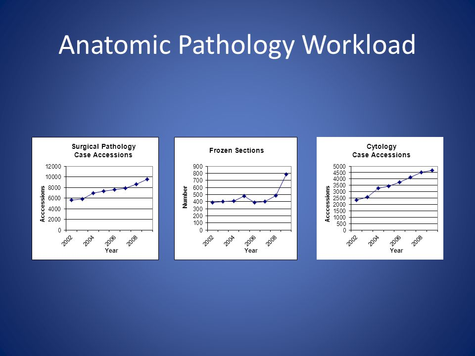 Anatomic Pathology Workload