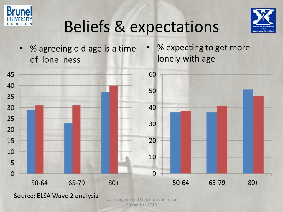 Beliefs & expectations % agreeing old age is a time of loneliness % expecting to get more lonely with age Source: ELSA Wave 2 analysis Campaign to End Loneliness Seminar December 2013
