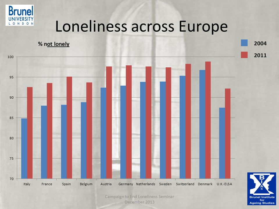 Loneliness across Europe Campaign to End Loneliness Seminar December 2013 2004 2011