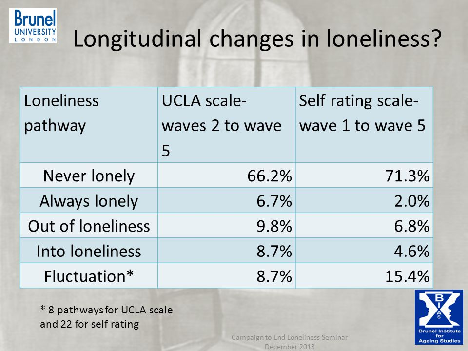 Longitudinal changes in loneliness.