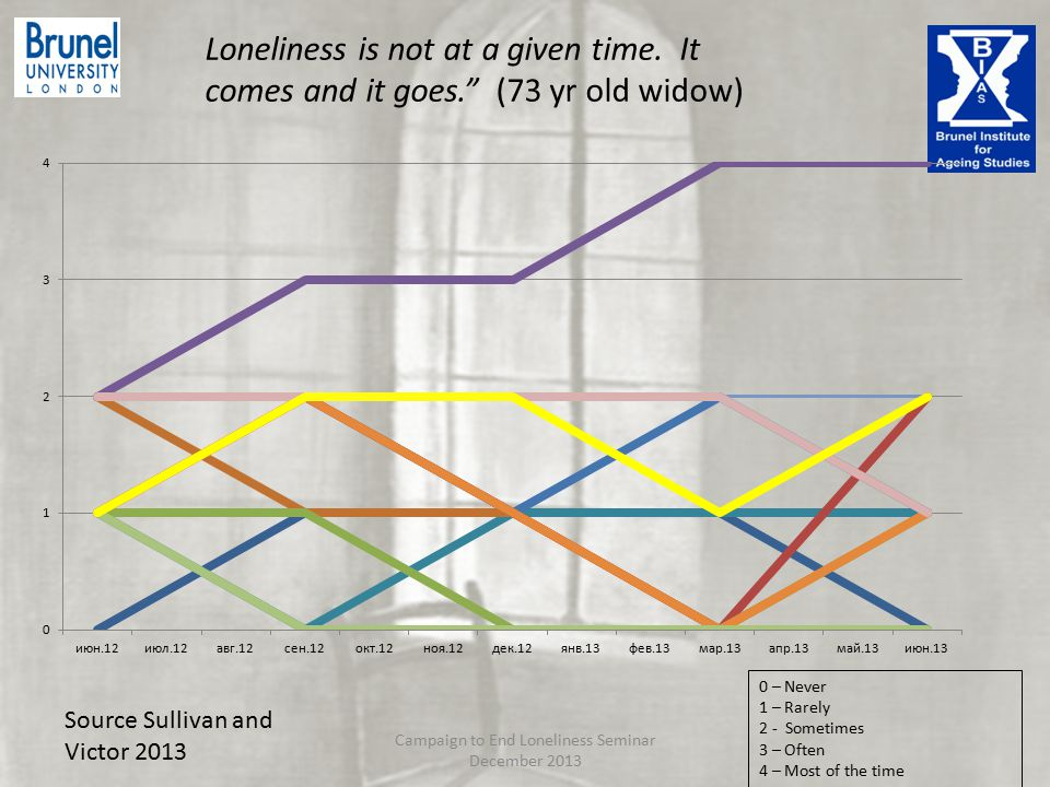 Loneliness is not at a given time.