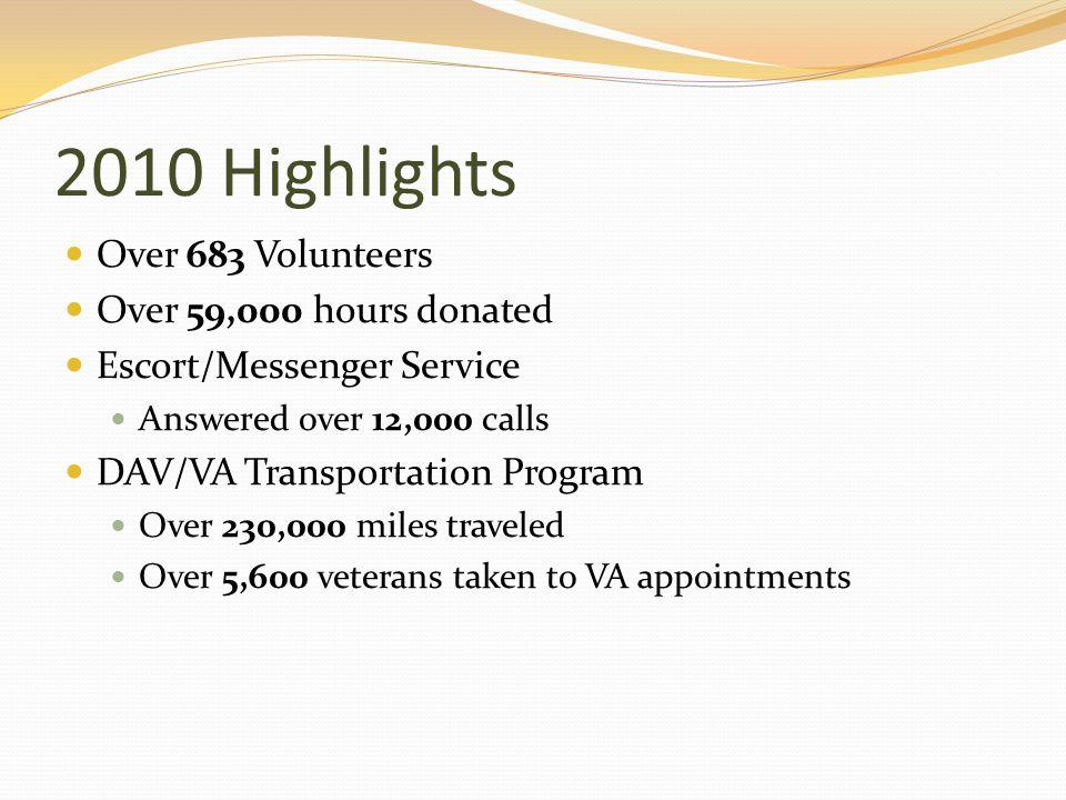 2010 Highlights Over 683 Volunteers Over 59,000 hours donated Escort/Messenger Service Answered over 12,000 calls DAV/VA Transportation Program Over 2