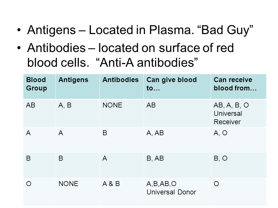 Antigens – Located in Plasma. Bad Guy Antibodies – located on surface of red blood cells.