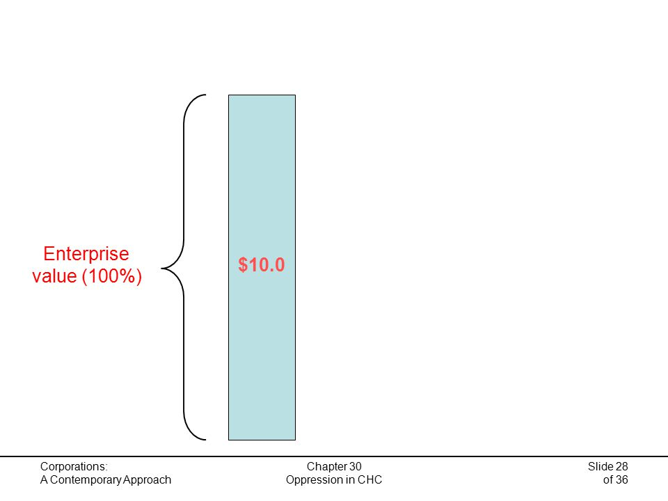 Corporations: A Contemporary Approach Chapter 30 Oppression in CHC Slide 28 of 36 Enterprise value (100%) $10.0