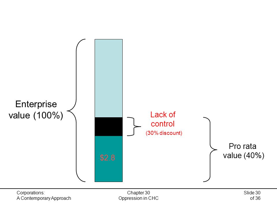 Corporations: A Contemporary Approach Chapter 30 Oppression in CHC Slide 30 of 36 Enterprise value (100%) $2.8 Pro rata value (40%) Lack of control (30% discount)