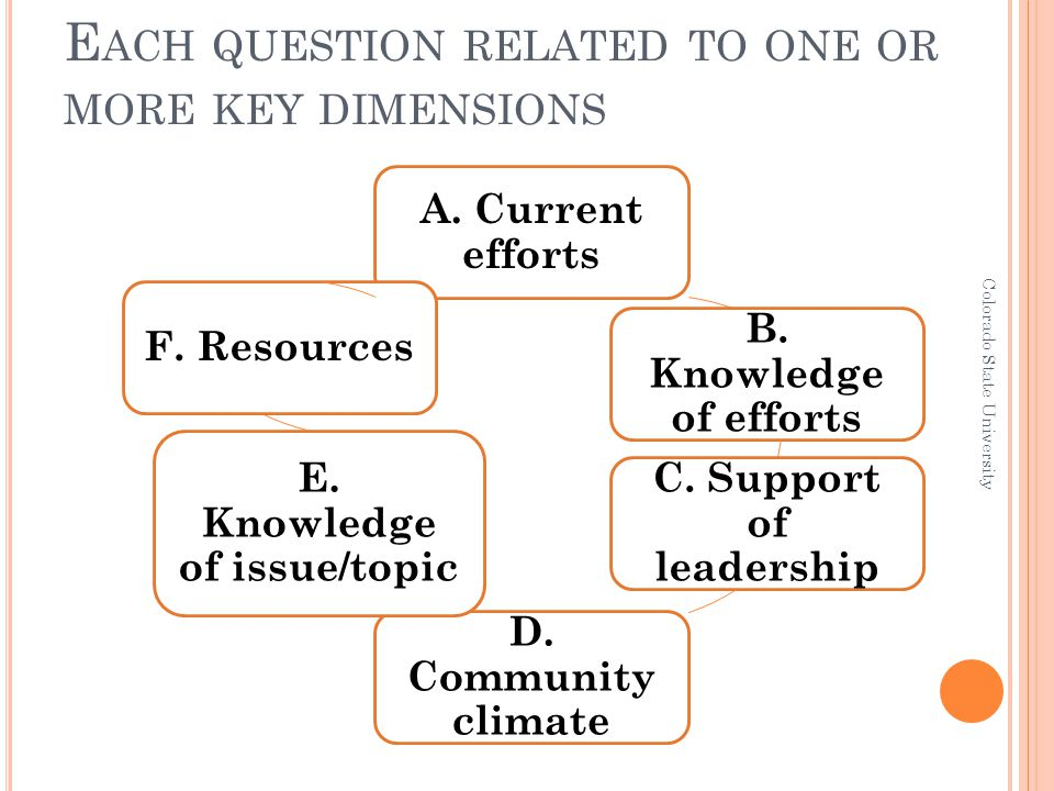 E ACH QUESTION RELATED TO ONE OR MORE KEY DIMENSIONS A. Current efforts B. Knowledge of efforts C. Support of leadership D. Community climate E. Knowl
