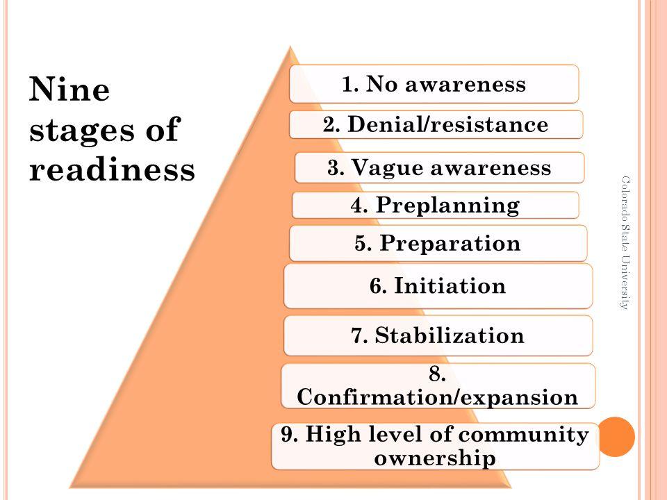 1. No awareness 2. Denial/resistance 3. Vague awareness 4.