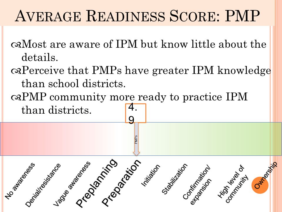 A VERAGE R EADINESS S CORE : PMP No awarenessNo awareness Denial/resistanceVague awarenessVague awareness Preplanning Preparation Initiation Stabilization Confirmation/ expansion High level of community Ownership  Most are aware of IPM but know little about the details.