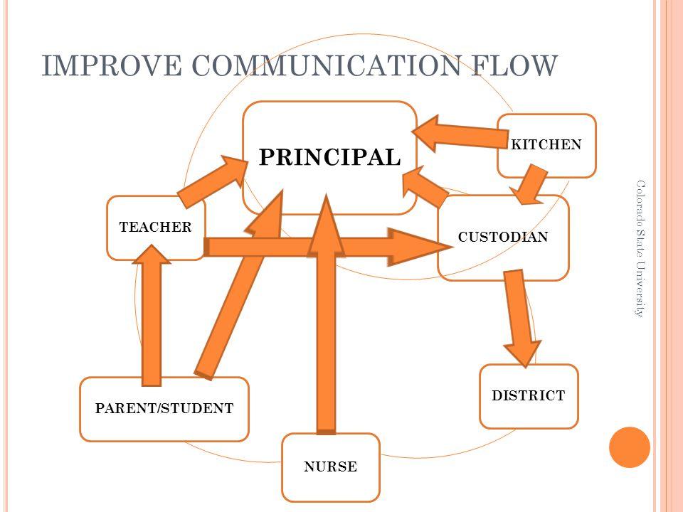 IMPROVE COMMUNICATION FLOW Colorado State University PRINCIPAL CUSTODIAN DISTRICT NURSE PARENT/STUDENTTEACHERKITCHEN