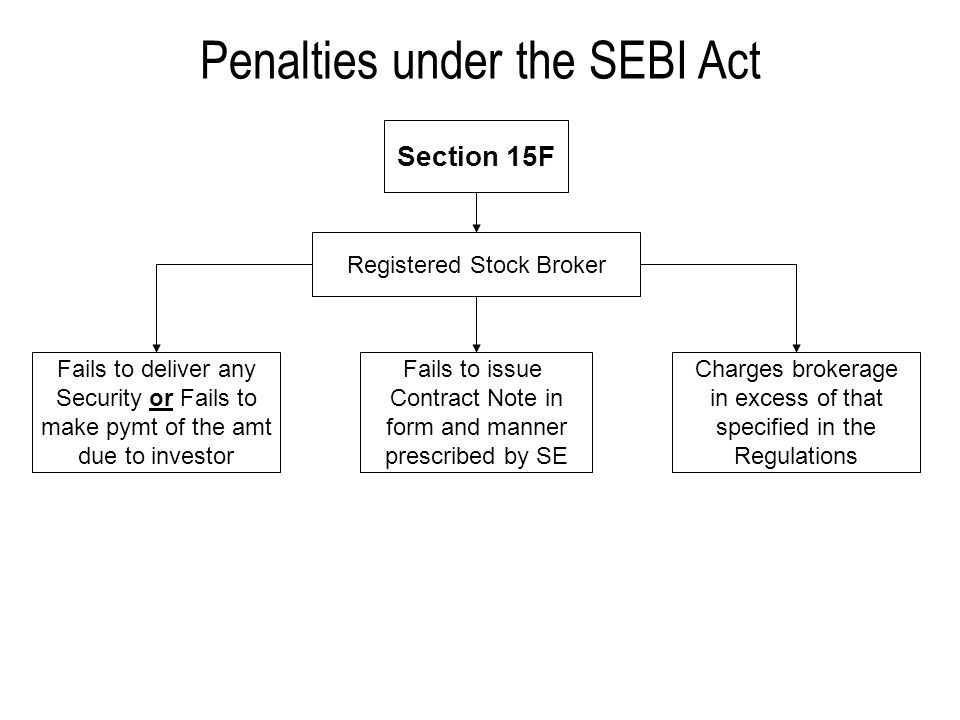 Penalties under the SEBI Act Section 15F Registered Stock Broker Fails to deliver any Security or Fails to make pymt of the amt due to investor Fails to issue Contract Note in form and manner prescribed by SE Charges brokerage in excess of that specified in the Regulations