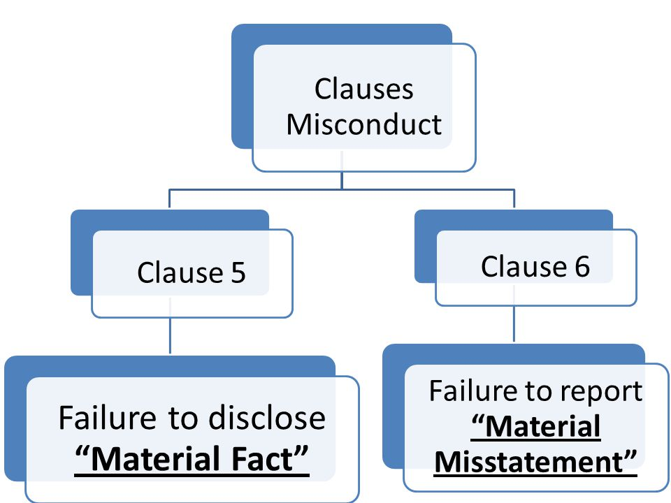Clauses Misconduct Clause 5 Failure to disclose Material Fact Clause 6 Failure to report Material Misstatement