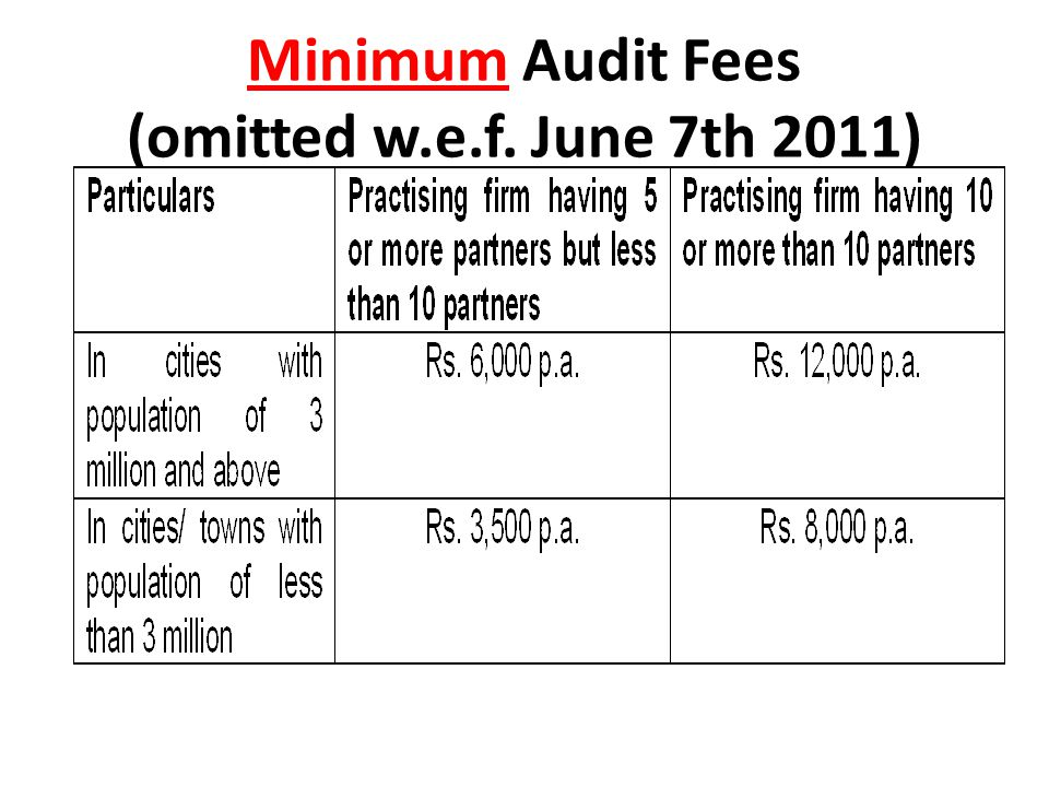Minimum Audit Fees (omitted w.e.f. June 7th 2011)