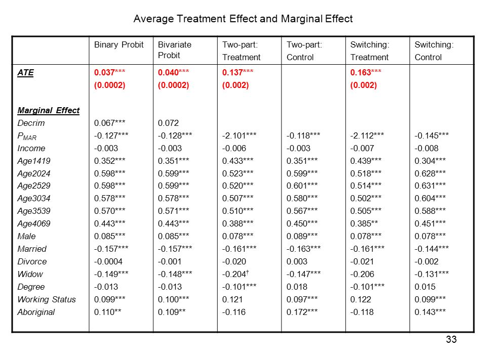 33 Average Treatment Effect and Marginal Effect Binary ProbitBivariate Probit Two-part: Treatment Two-part: Control Switching: Treatment Switching: Control ATE Marginal Effect Decrim P MAR Income Age1419 Age2024 Age2529 Age3034 Age3539 Age4069 Male Married Divorce Widow Degree Working Status Aboriginal 0.037*** (0.0002) 0.067*** -0.127*** -0.003 0.352*** 0.598*** 0.578*** 0.570*** 0.443*** 0.085*** -0.157*** -0.0004 -0.149*** -0.013 0.099*** 0.110** 0.040*** (0.0002) 0.072 -0.128*** -0.003 0.351*** 0.599*** 0.578*** 0.571*** 0.443*** 0.085*** -0.157*** -0.001 -0.148*** -0.013 0.100*** 0.109** 0.137*** (0.002) -2.101*** -0.006 0.433*** 0.523*** 0.520*** 0.507*** 0.510*** 0.388*** 0.078*** -0.161*** -0.020 -0.204 † -0.101*** 0.121 -0.116 -0.118*** -0.003 0.351*** 0.599*** 0.601*** 0.580*** 0.567*** 0.450*** 0.089*** -0.163*** 0.003 -0.147*** 0.018 0.097*** 0.172*** 0.163*** (0.002) -2.112*** -0.007 0.439*** 0.518*** 0.514*** 0.502*** 0.505*** 0.385** 0.078*** -0.161*** -0.021 -0.206 -0.101*** 0.122 -0.118 -0.145*** -0.008 0.304*** 0.628*** 0.631*** 0.604*** 0.588*** 0.451*** 0.078*** -0.144*** -0.002 -0.131*** 0.015 0.099*** 0.143***