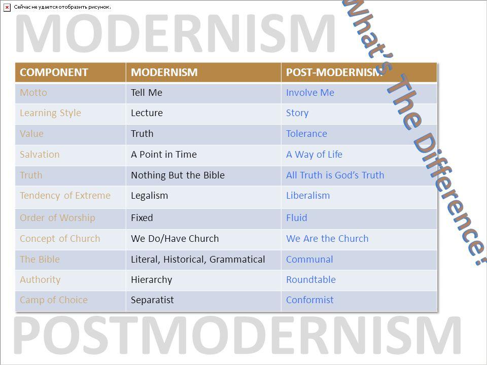 MODERNISM POSTMODERNISM