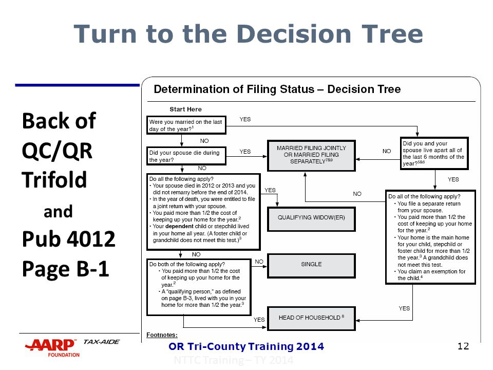 12 OR Tri-County Training 2014 Turn to the Decision Tree NTTC Training – TY 2014 Back of QC/QR Trifold and Pub 4012 Page B-1