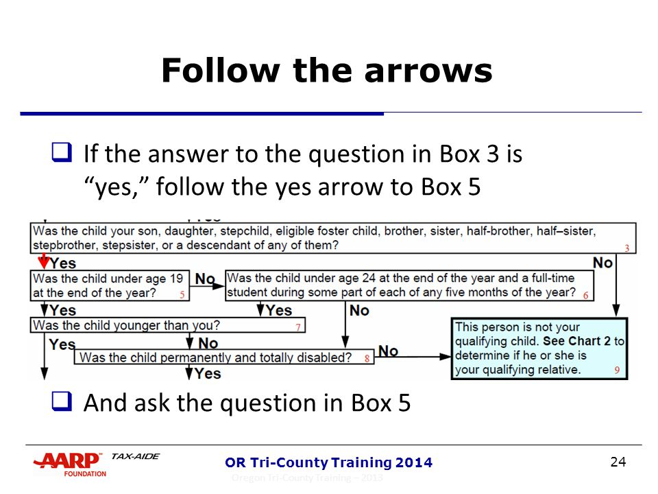 "24 OR Tri-County Training 2014 Follow the arrows  If the answer to the question in Box 3 is ""yes,"" follow the yes arrow to Box 5  And ask the questi"