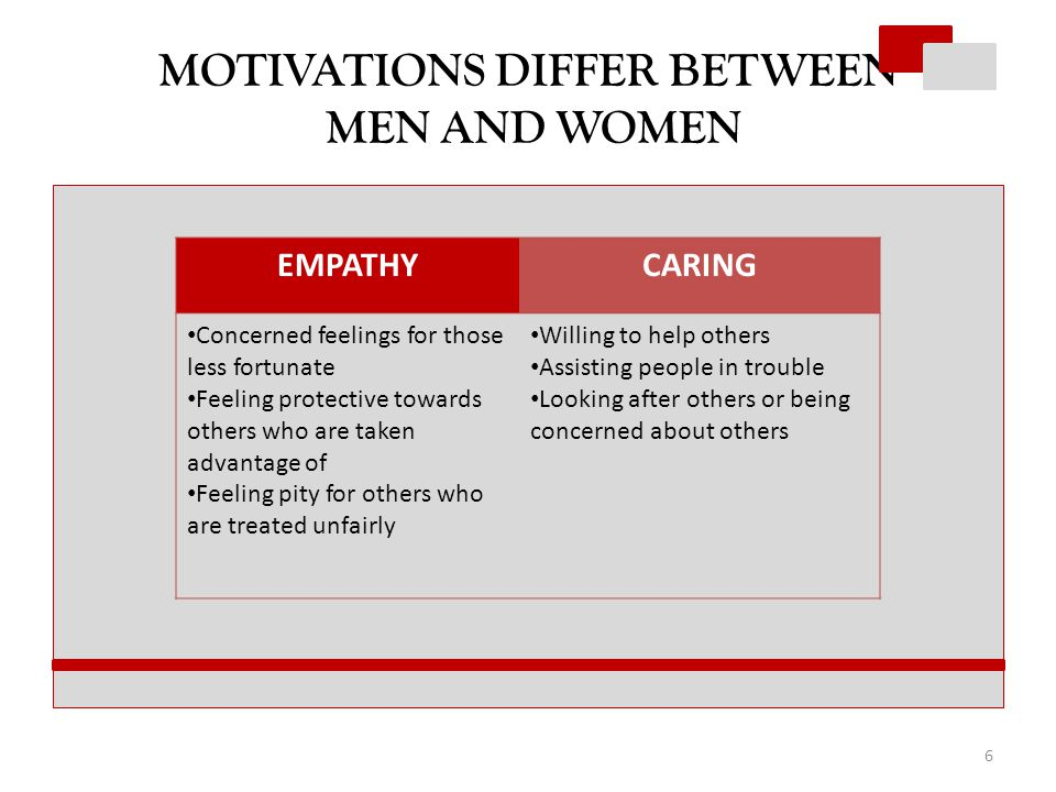 MOTIVATIONS DIFFER BETWEEN MEN AND WOMEN EMPATHYCARING Concerned feelings for those less fortunate Feeling protective towards others who are taken advantage of Feeling pity for others who are treated unfairly Willing to help others Assisting people in trouble Looking after others or being concerned about others 6