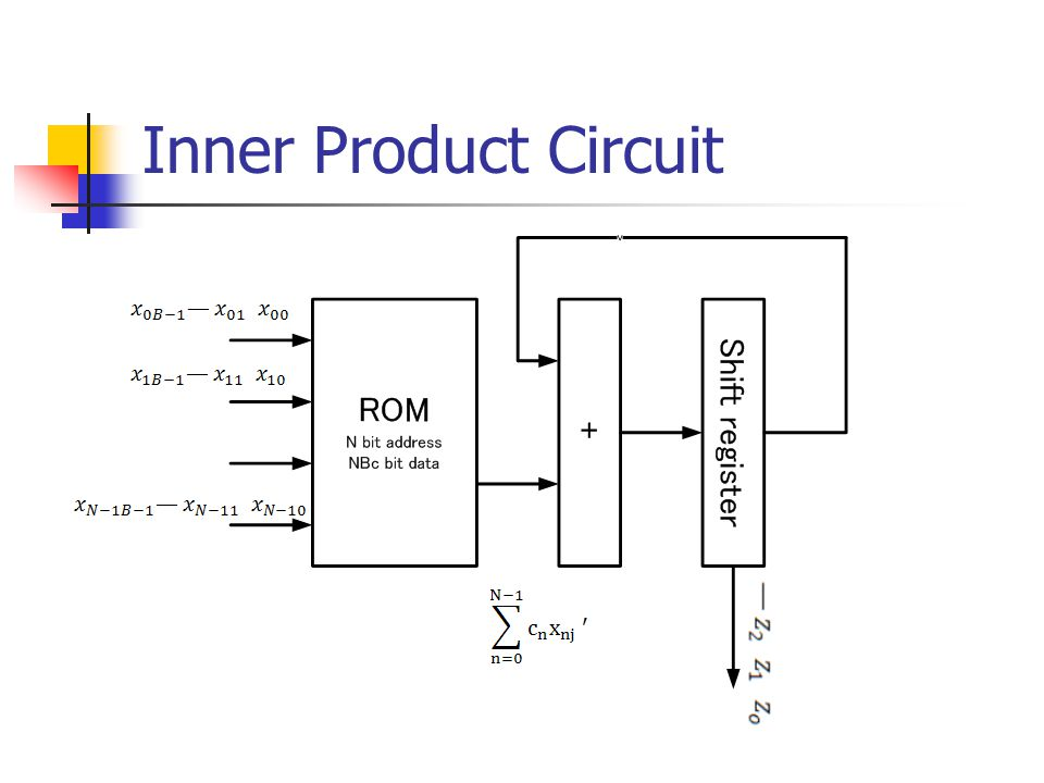 Inner Product Circuit
