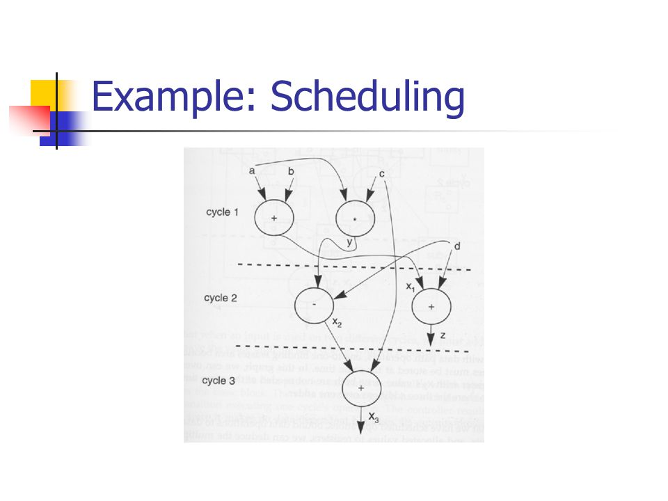 Example: Binding(allocation)