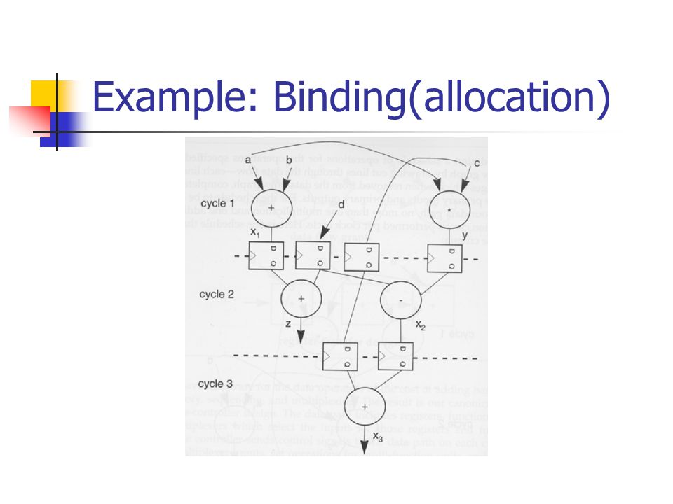 Example: Binding(allocation)
