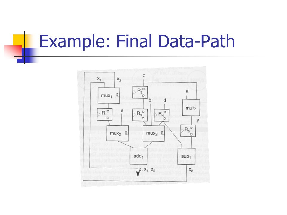 Example: Final Data-Path