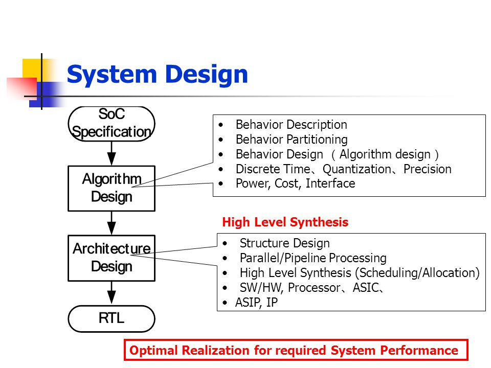 System Design Behavior Description Behavior Partitioning Behavior Design ( Algorithm design ) Discrete Time 、 Quantization 、 Precision Power, Cost, In