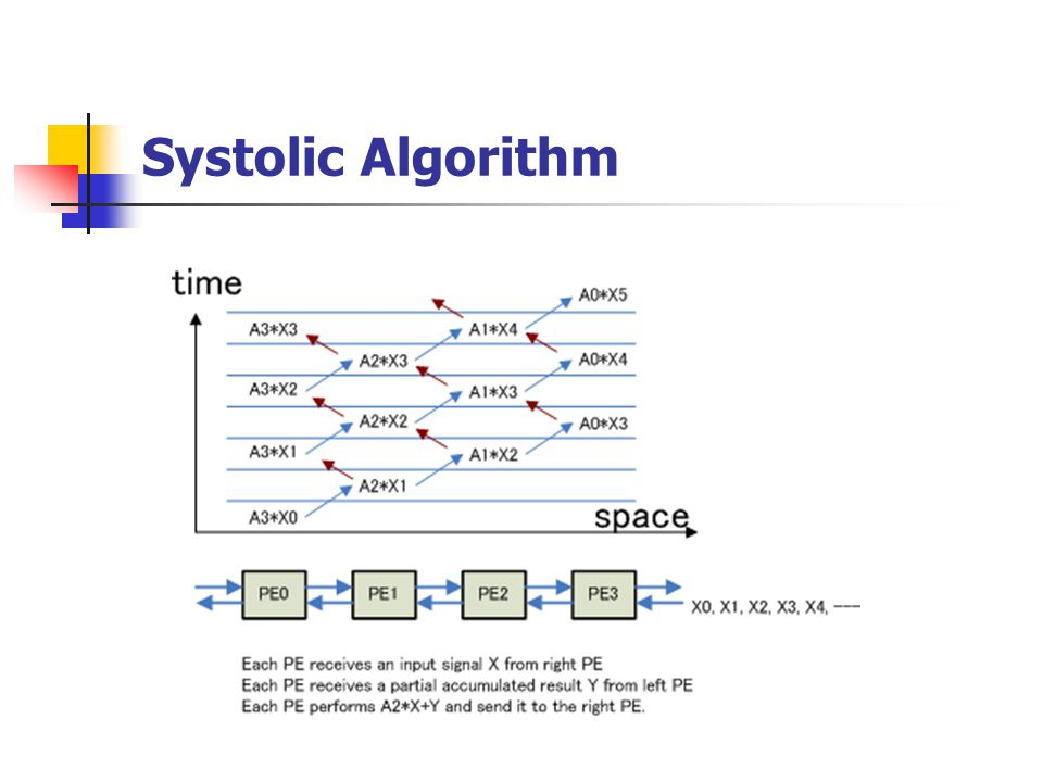 Alternative Method Systolic Array Low parallel Efficiency inefficient Data Memory Bottle Neck for I/O PE number uniquely decided Restricted to local communication between PEs Memory Sharing Processor Array ( MSPA) High parallel Efficiency Minimization of Data Memory Restriction to I/O ports Restriction to PE number Not restricted to local communication