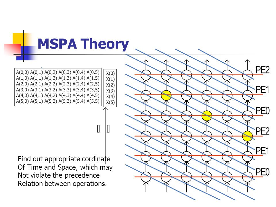 MSPA Theory Find out appropriate cordinate Of Time and Space, which may Not violate the precedence Relation between operations.