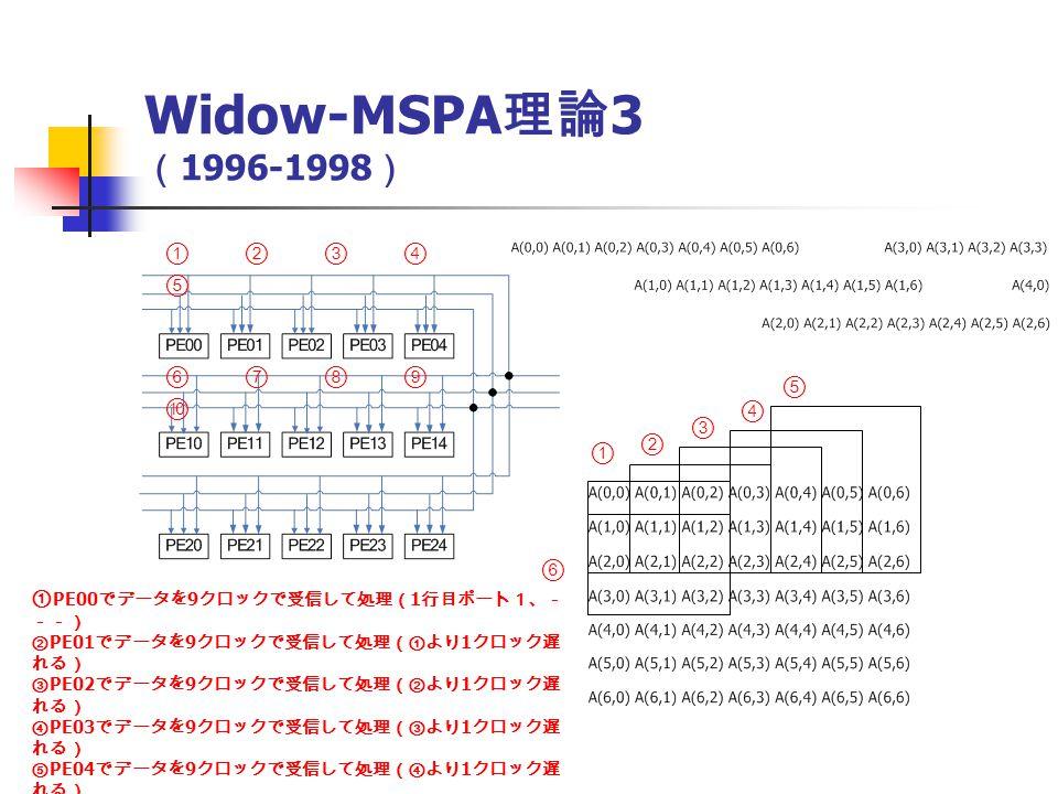 ① PE00 でデータを 9 クロックで受信して処理( 1 行目ポート1、- --) ② PE01 でデータを 9 クロックで受信して処理(①より 1 クロック遅 れる) ③ PE02 でデータを 9 クロックで受信して処理(②より 1 クロック遅 れる) ④ PE03 でデータを 9 クロックで受信して処理(③より 1 クロック遅 れる) ⑤ PE04 でデータを 9 クロックで受信して処理(④より 1 クロック遅 れる) ⑥ PE11 でデータを 9 クロックで受信して処理(①より 3 クロック遅 れる) ① ② ③ ④ ⑤ ⑥ ① ② ③ ④ ⑤ ⑥ ⑦ ⑧ ⑨ ⑩ Widow-MSPA 理論 3 ( 1996-1998 )