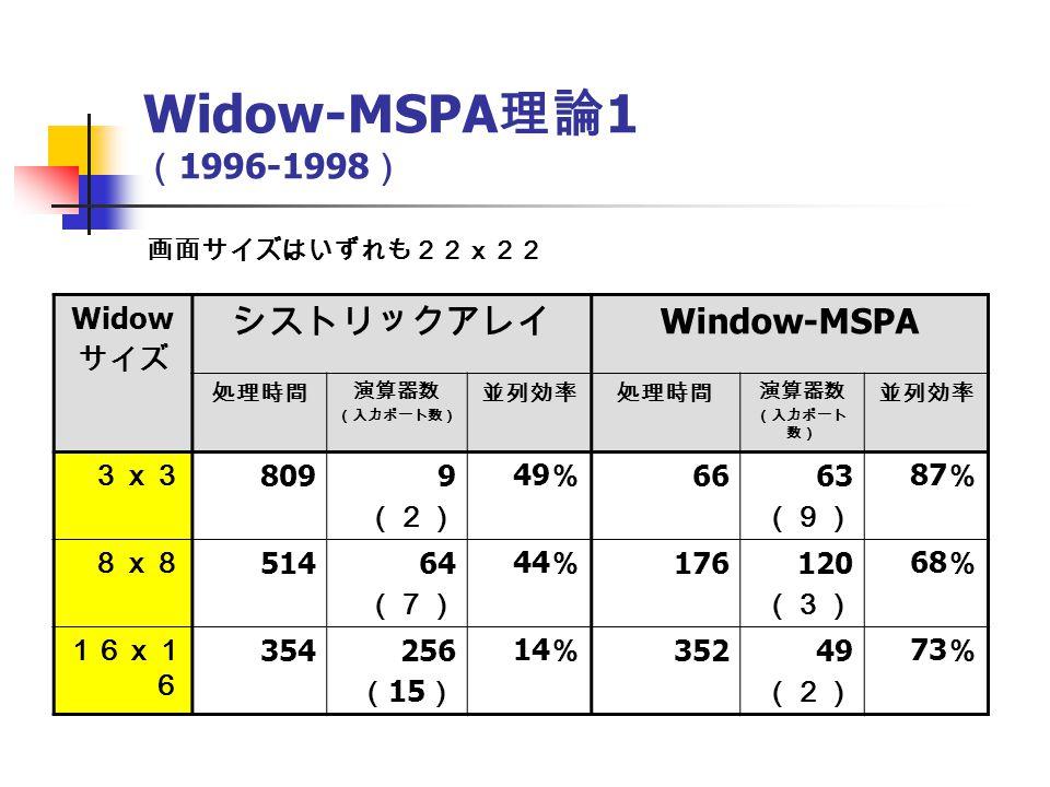 Widow-MSPA 理論 1 ( 1996-1998 ) Widow サイズ シストリックアレイ Window-MSPA 処理時間 演算器数 (入力ポート数) 並列効率処理時間 演算器数 (入力ポート 数) 並列効率 3x3 8099 (2) 49 % 6663 (9) 87 % 8x8 51464 (7) 44 % 176120 (3) 68 % 16x1 6 354256 ( 15 ) 14 % 35249 (2) 73 % 画面サイズはいずれも22x22