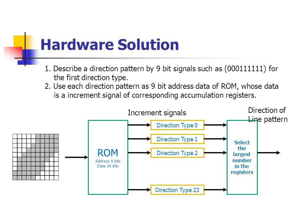 Hardware Solution 1. Describe a direction pattern by 9 bit signals such as (000111111) for the first direction type. 2. Use each direction pattern as