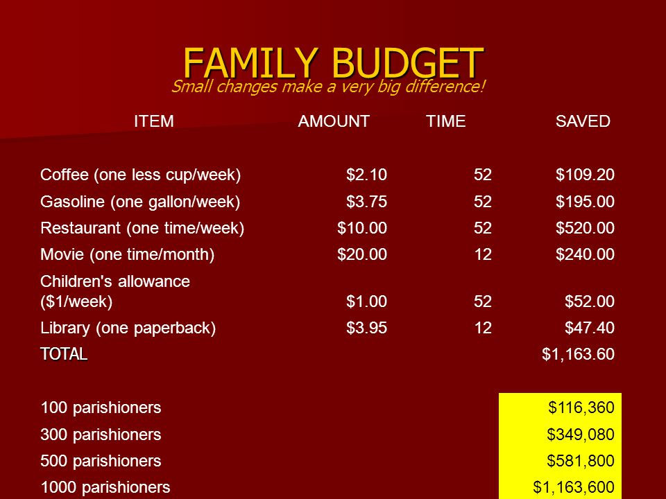 FAMILY BUDGET ITEMAMOUNTTIME SAVED Coffee (one less cup/week)$2.1052$109.20 Gasoline (one gallon/week)$3.7552$195.00 Restaurant (one time/week)$10.0052$520.00 Movie (one time/month)$20.0012$240.00 Children s allowance ($1/week)$1.0052$52.00 Library (one paperback)$3.9512$47.40 TOTAL $1,163.60 100 parishioners$116,360 300 parishioners$349,080 500 parishioners$581,800 1000 parishioners$1,163,600 Small changes make a very big difference!