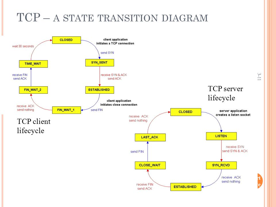 Tran sport Laye r 3-11 TCP client lifecycle TCP server lifecycle TCP – A STATE TRANSITION DIAGRAM