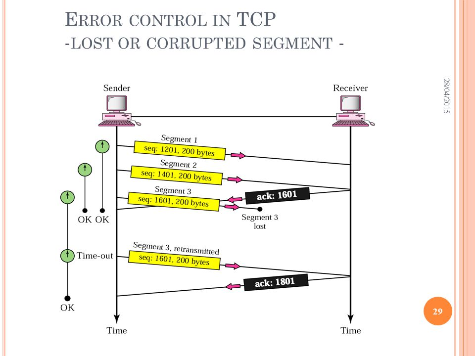 E RROR CONTROL IN TCP - LOST OR CORRUPTED SEGMENT - 28/04/2015 29