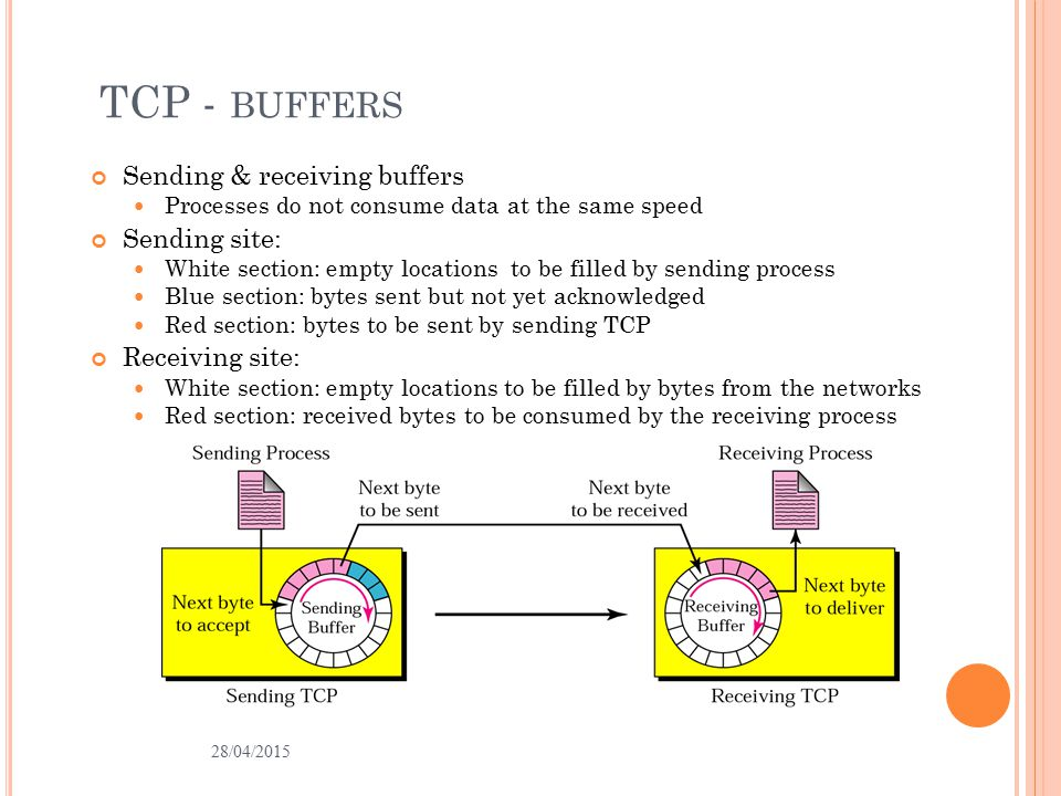 TCP - BUFFERS Sending & receiving buffers Processes do not consume data at the same speed Sending site: White section: empty locations to be filled by