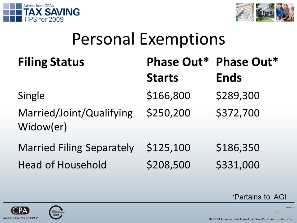21 Personal Exemptions Filing StatusPhase Out* Starts Phase Out* Ends Single$166,800$289,300 Married/Joint/Qualifying Widow(er) $250,200$372,700 Married Filing Separately$125,100$186,350 Head of Household$208,500$331,000 *Pertains to AGI © 2010 American Institute of Certified Public Accountants, Inc.