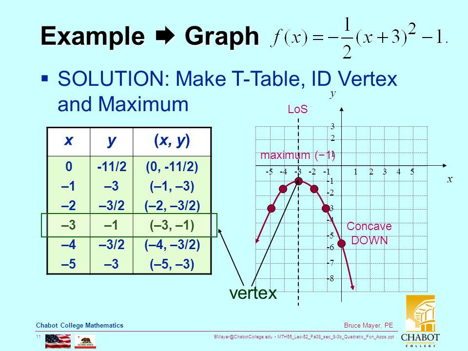 BMayer@ChabotCollege.edu MTH55_Lec-52_Fa08_sec_8-3b_Quadratic_Fcn_Apps.ppt 11 Bruce Mayer, PE Chabot College Mathematics Example  Graph  SOLUTION: Make T-Table, ID Vertex and Maximum xy(x, y) 0 –1 –2 –3 –4 –5 -11/2 –3 –3/2 –1 –3/2 –3 (0, -11/2) (–1, –3) (–2, –3/2) (–3, –1) (–4, –3/2) (–5, –3) vertex maximum (−1) LoS Concave DOWN