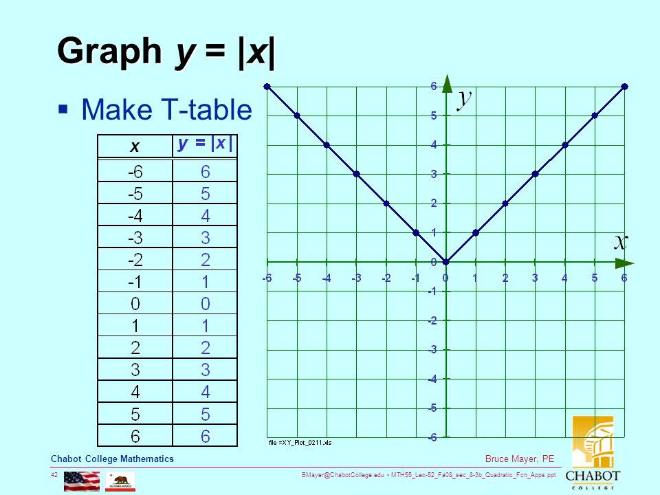 BMayer@ChabotCollege.edu MTH55_Lec-52_Fa08_sec_8-3b_Quadratic_Fcn_Apps.ppt 42 Bruce Mayer, PE Chabot College Mathematics Graph y = |x|  Make T-table