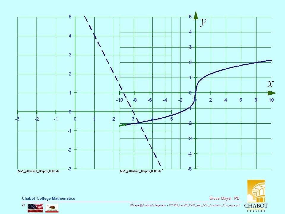 BMayer@ChabotCollege.edu MTH55_Lec-52_Fa08_sec_8-3b_Quadratic_Fcn_Apps.ppt 43 Bruce Mayer, PE Chabot College Mathematics
