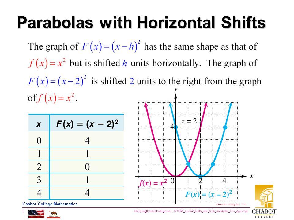 BMayer@ChabotCollege.edu MTH55_Lec-52_Fa08_sec_8-3b_Quadratic_Fcn_Apps.ppt 5 Bruce Mayer, PE Chabot College Mathematics Parabolas with Horizontal Shif
