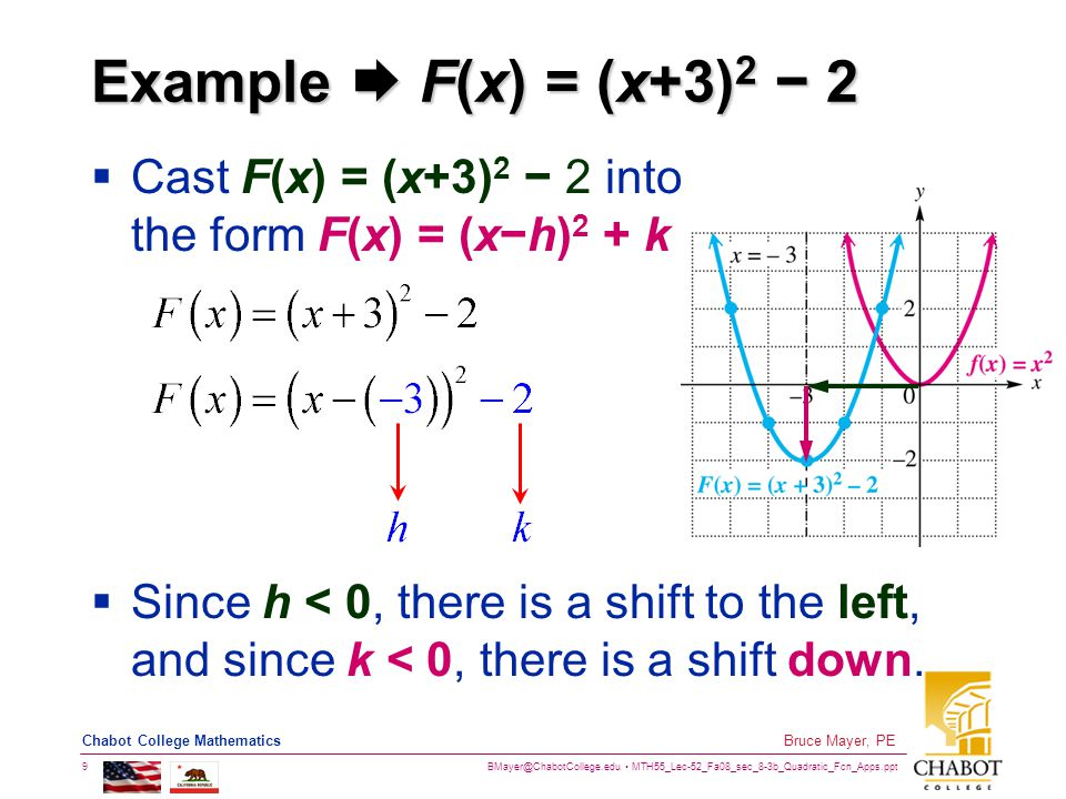 BMayer@ChabotCollege.edu MTH55_Lec-52_Fa08_sec_8-3b_Quadratic_Fcn_Apps.ppt 9 Bruce Mayer, PE Chabot College Mathematics Example  F(x) = (x+3) 2 − 2  Cast F(x) = (x+3) 2 − 2 into the form F(x) = (x−h) 2 + k  Since h < 0, there is a shift to the left, and since k < 0, there is a shift down.
