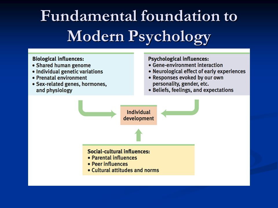 Fundamental foundation to Modern Psychology