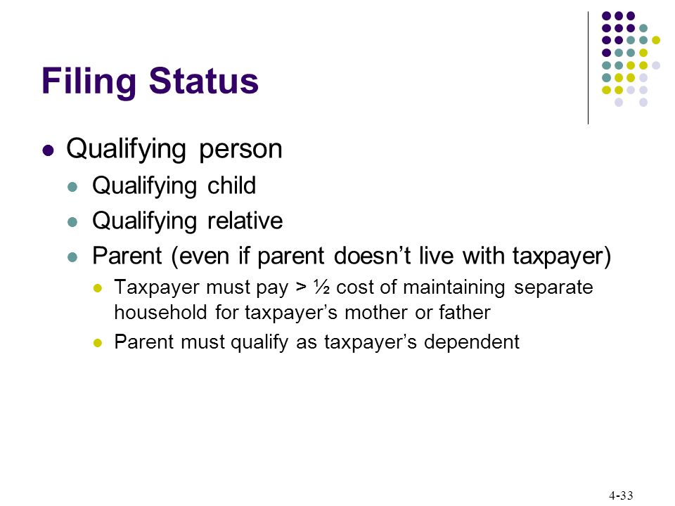 4-33 Filing Status Qualifying person Qualifying child Qualifying relative Parent (even if parent doesn't live with taxpayer) Taxpayer must pay > ½ cos