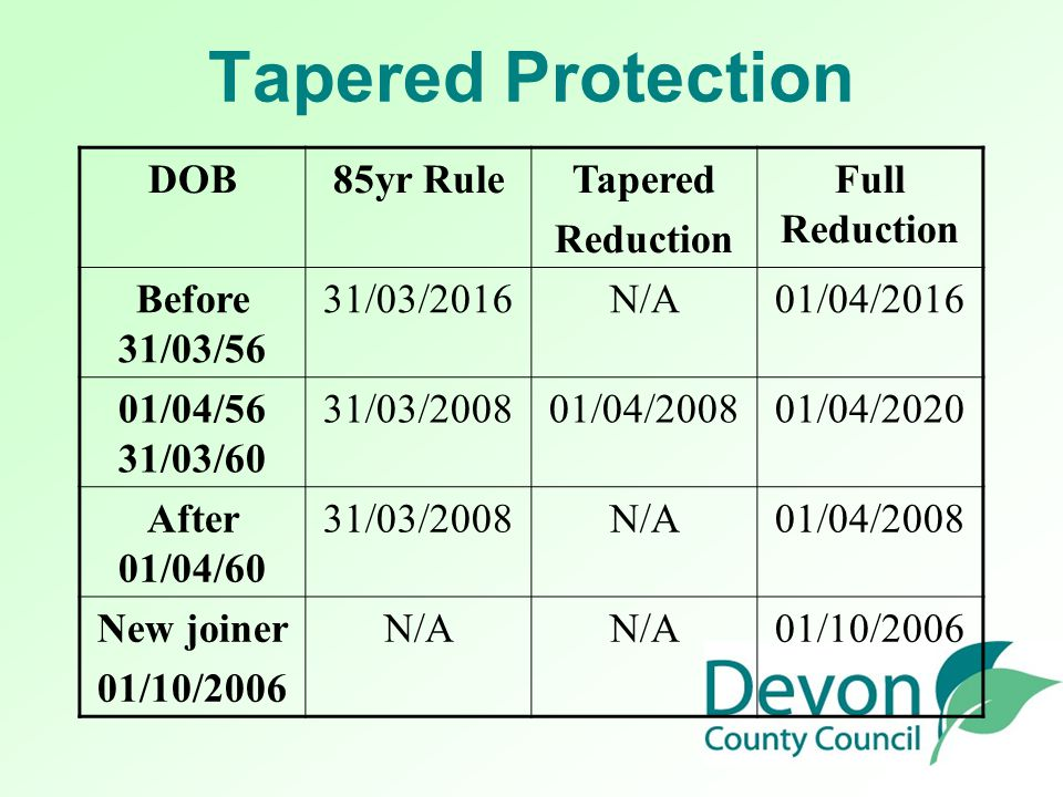 Tapered Protection DOB85yr RuleTapered Reduction Full Reduction Before 31/03/56 31/03/2016N/A01/04/2016 01/04/56 31/03/60 31/03/200801/04/200801/04/20